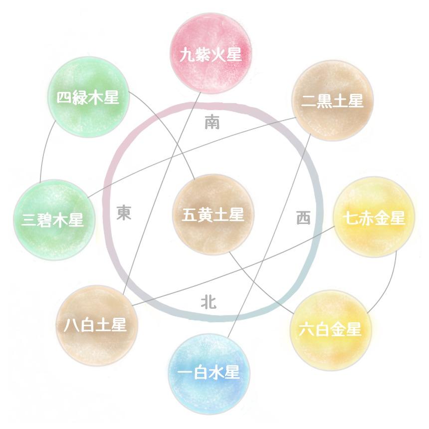 六 白金 星 調べ 方
